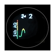 Graf 24 hod kvalita vzduchu Dyson HP04