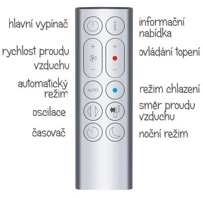 Popis ovladače Dyson HP04