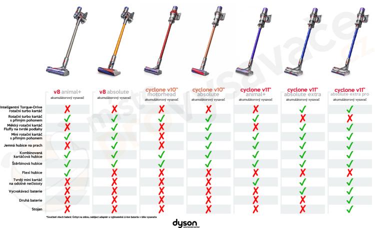Porovnání výbav tyčových vysavačů Dyson