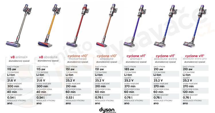 Porovnání parametrů tyčových vysavačů Dyson