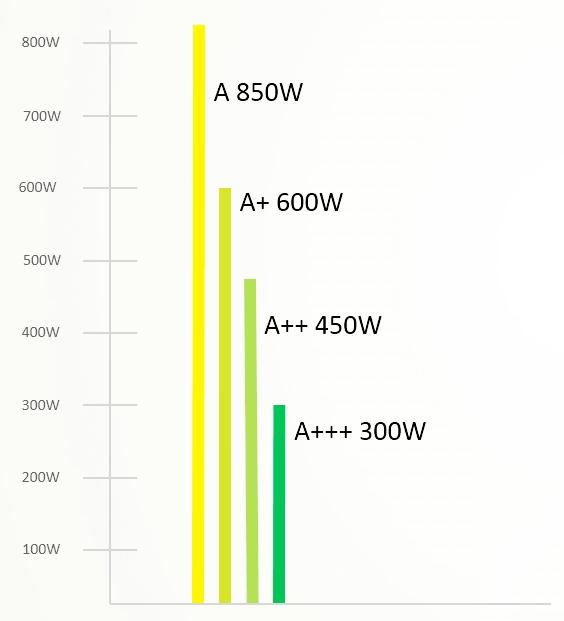 energetické třídy motorů
