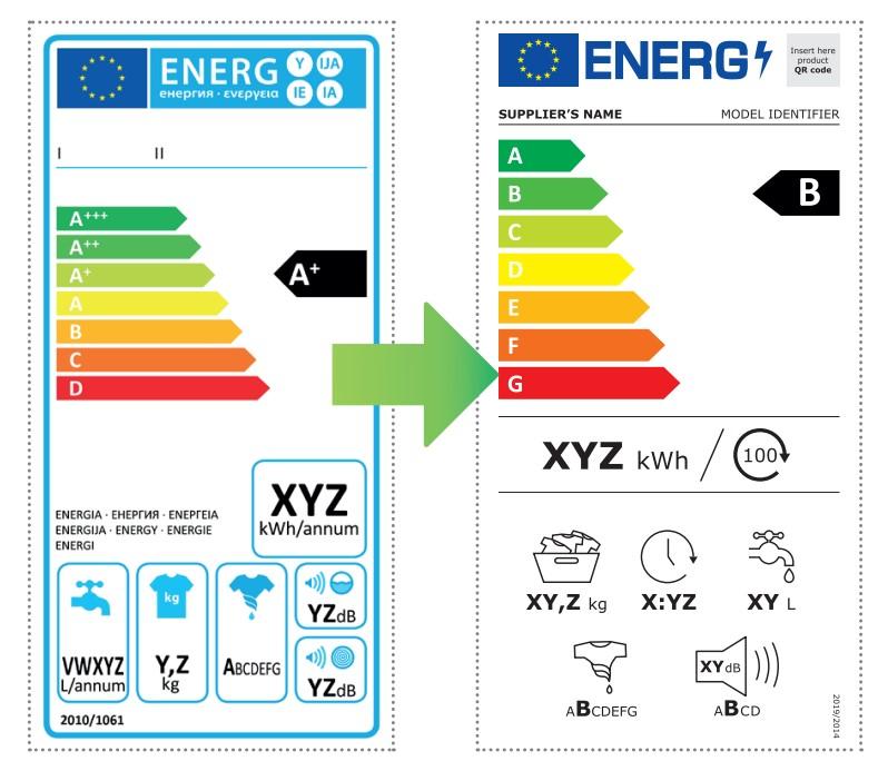 Přechod na nové energetické štítky