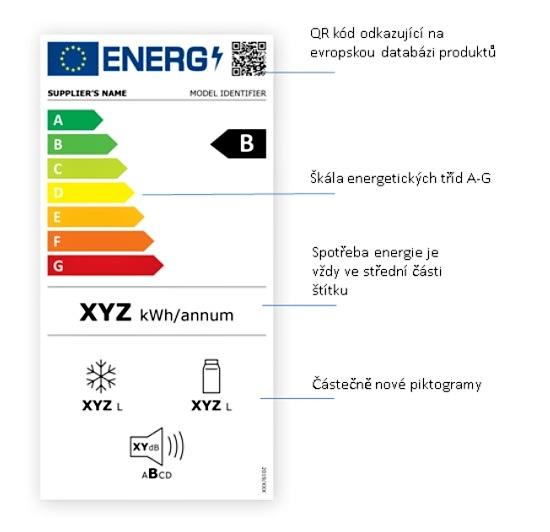 Popis nového energetického štítku