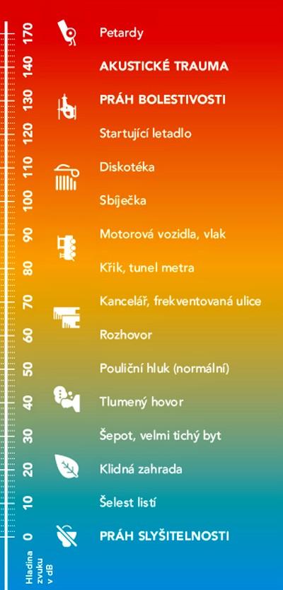 Infografika hodnota hladiny hluku