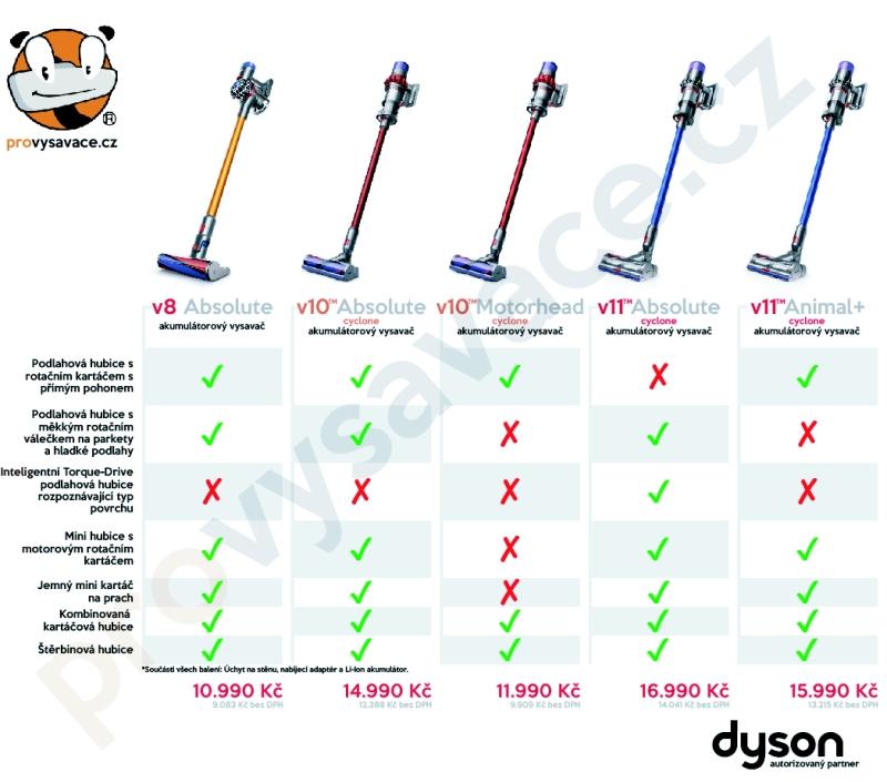 Výbava vysavačů Dyson