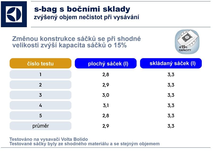 test plochého a skládaného sáčku s-bag